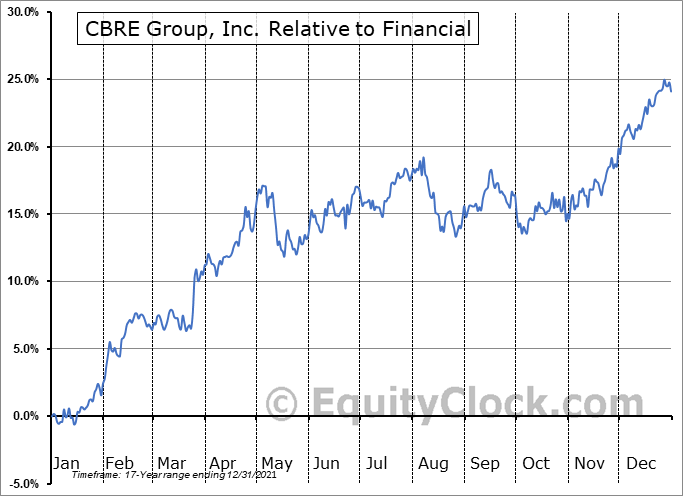 CBRE Relative to the Sector