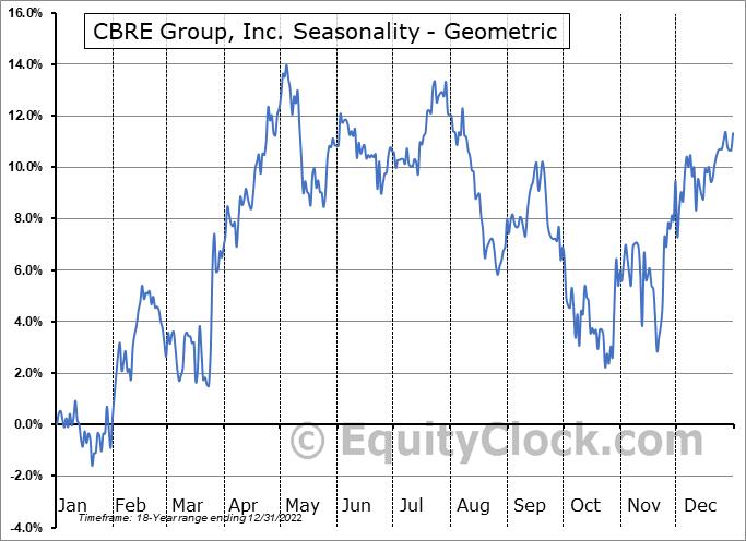 CBRE Group, Inc. (NYSE:CBRE) Seasonality