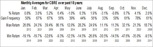 Monthly Seasonal CBRE Group, Inc. (NYSE:CBRE)