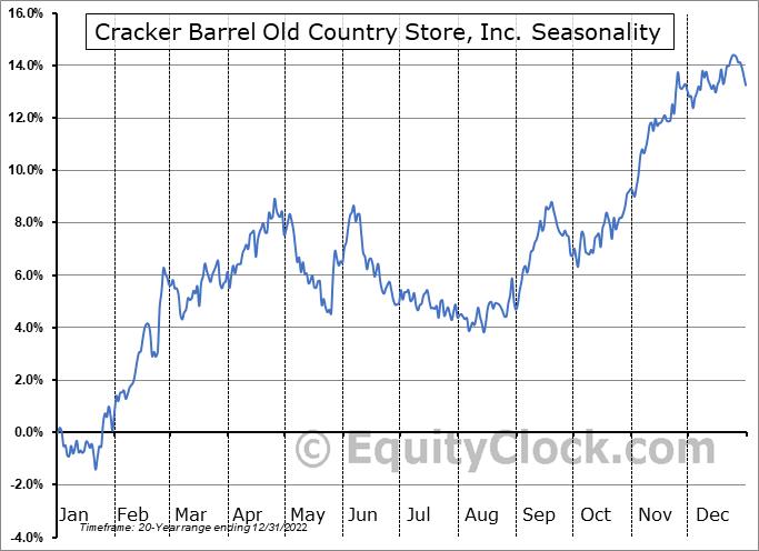 Cracker Barrel Old Country Store, Inc. (NASD:CBRL) Seasonality