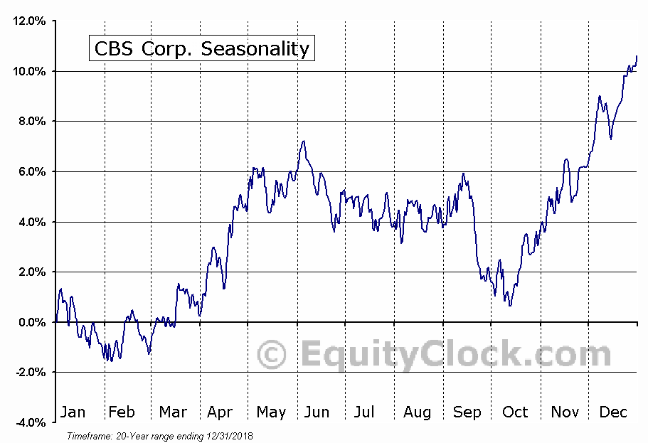 CBS Corporation (CBS) Seasonal Chart