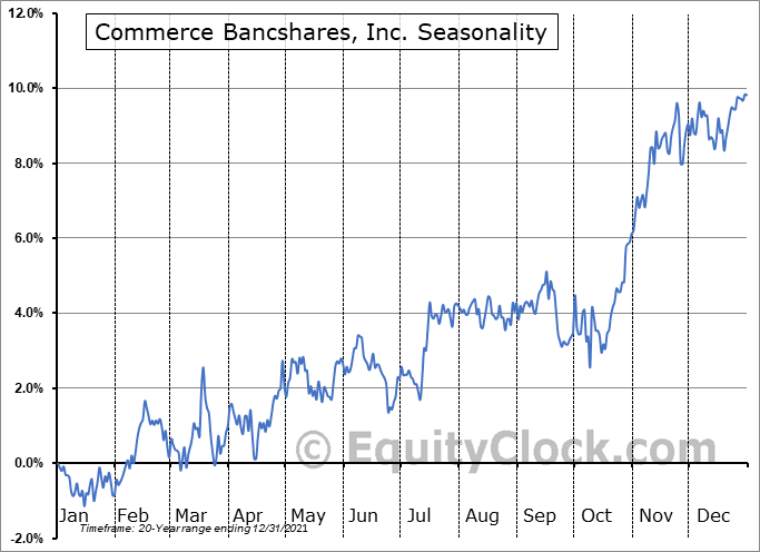 Commerce Bancshares, Inc. Seasonal Chart