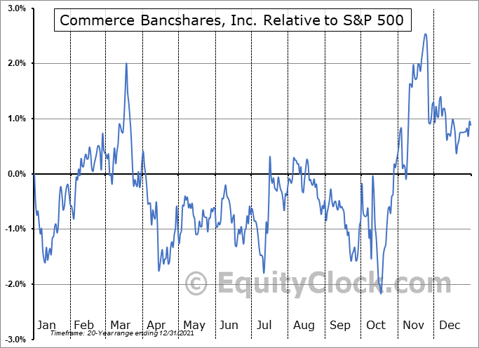 CBSH Relative to the S&P 500