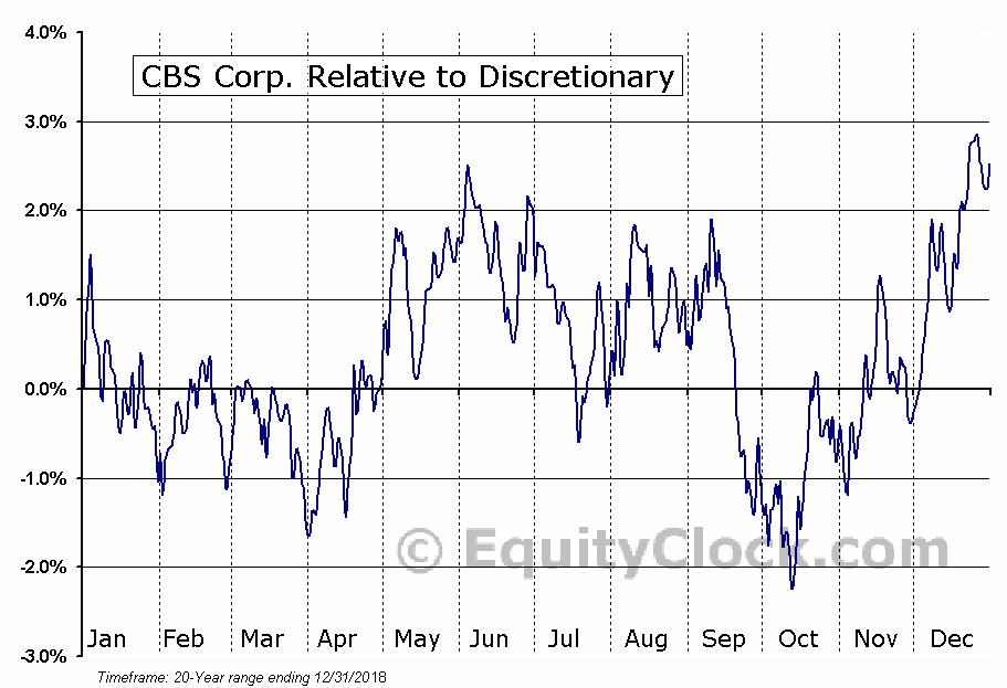 CBS Relative to the Sector