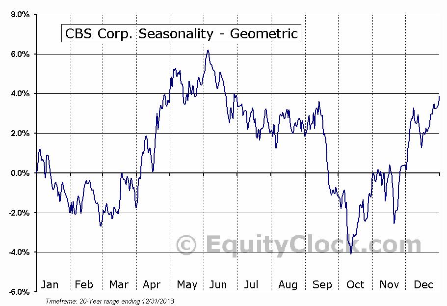 CBS Corp. (NYSE:CBS) Seasonality