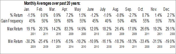 Monthly Seasonal CBS Corp. (NYSE:CBS)