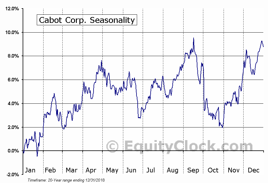 Cabot Corporation (CBT) Seasonal Chart