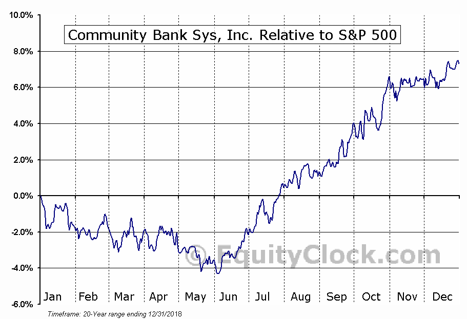 CBU Relative to the S&P 500