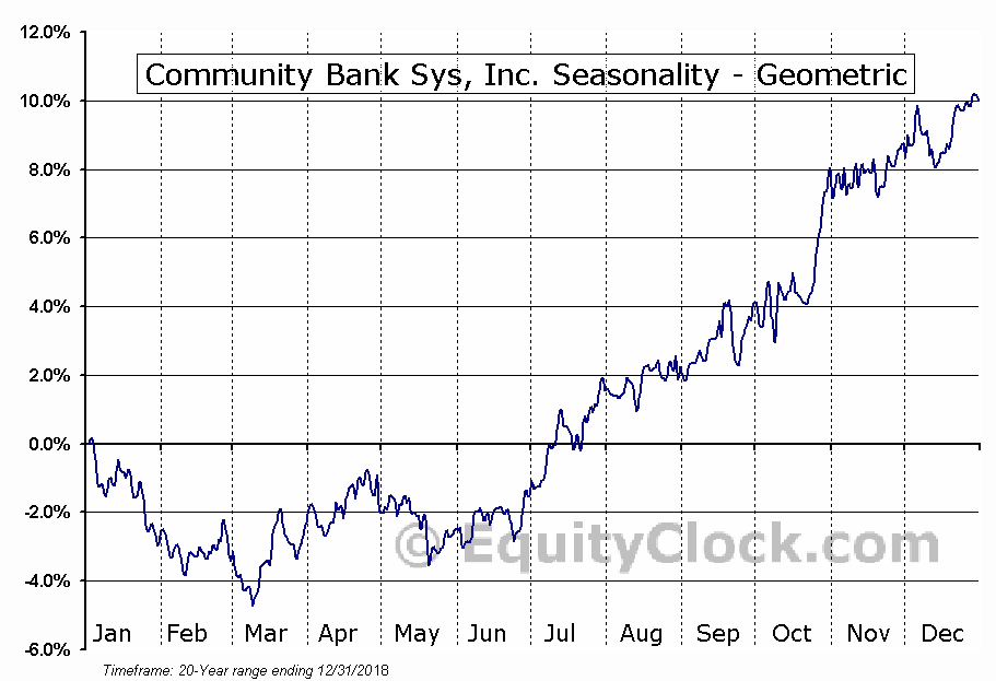 Community Bank Sys, Inc. (NYSE:CBU) Seasonality