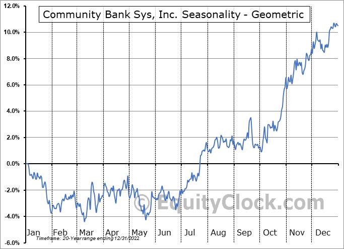 Community Bank Sys, Inc. (NYSE:CBU) Seasonality