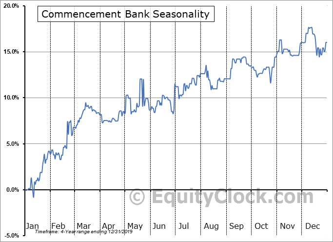 Commencement Bank (OTCMKT:CBWA) Seasonality