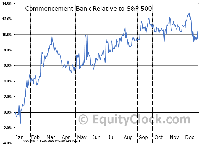CBWA Relative to the S&P 500