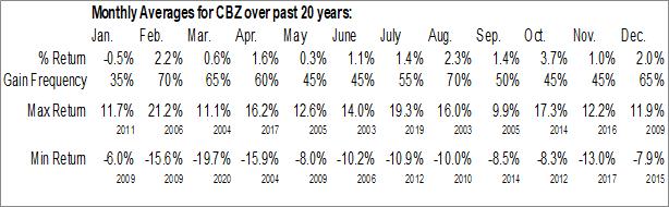 Monthly Seasonal CBIZ Inc. (NYSE:CBZ)
