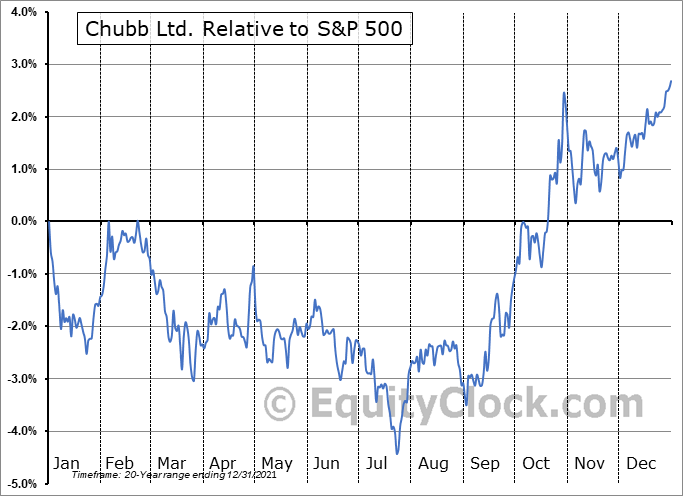 CB Relative to the S&P 500