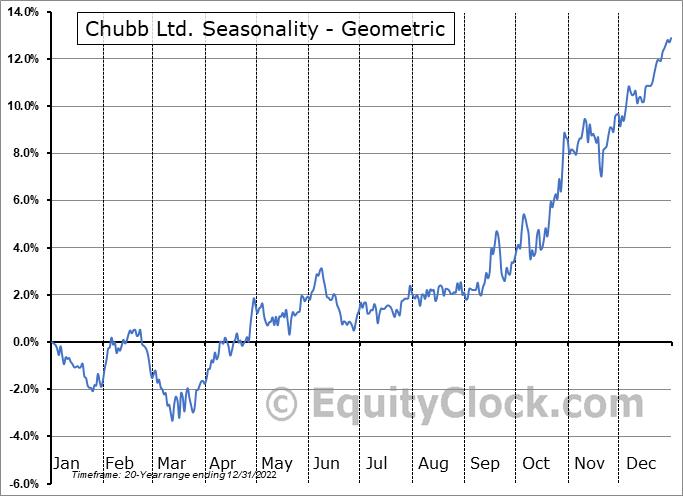 Chubb Ltd. (NYSE:CB) Seasonality