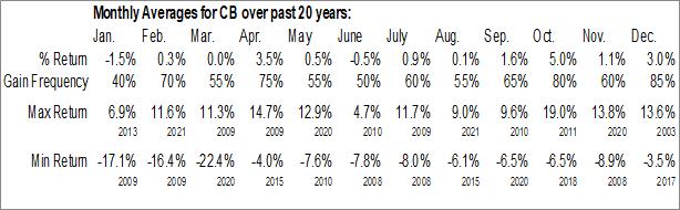 Monthly Seasonal Chubb Ltd. (NYSE:CB)