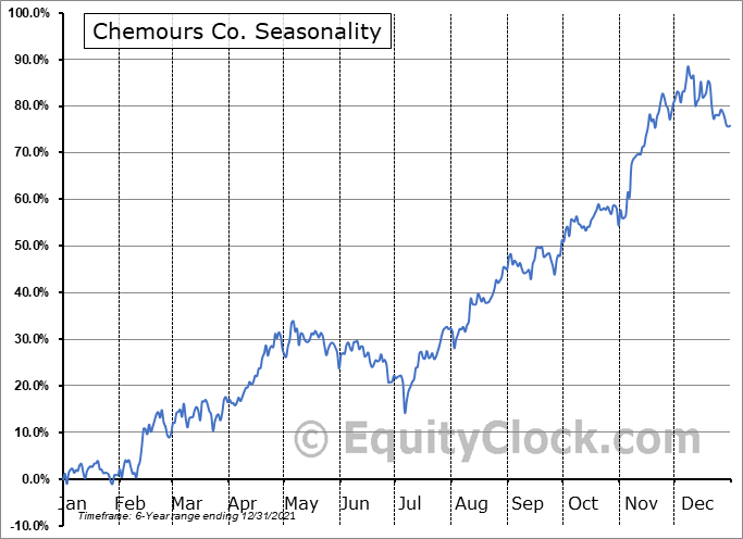 Chemours Company (The) Seasonal Chart