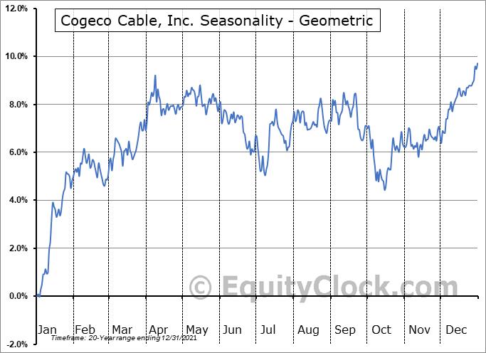 Cogeco Cable, Inc. (TSE:CCA.TO) Seasonality
