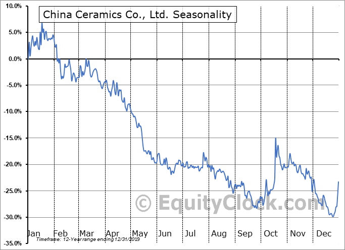 China Ceramics Co., Ltd. Seasonal Chart