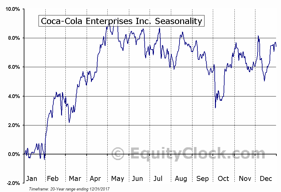 Coca-Cola Enterprises Inc. (NYSE:CCE) Seasonal Chart