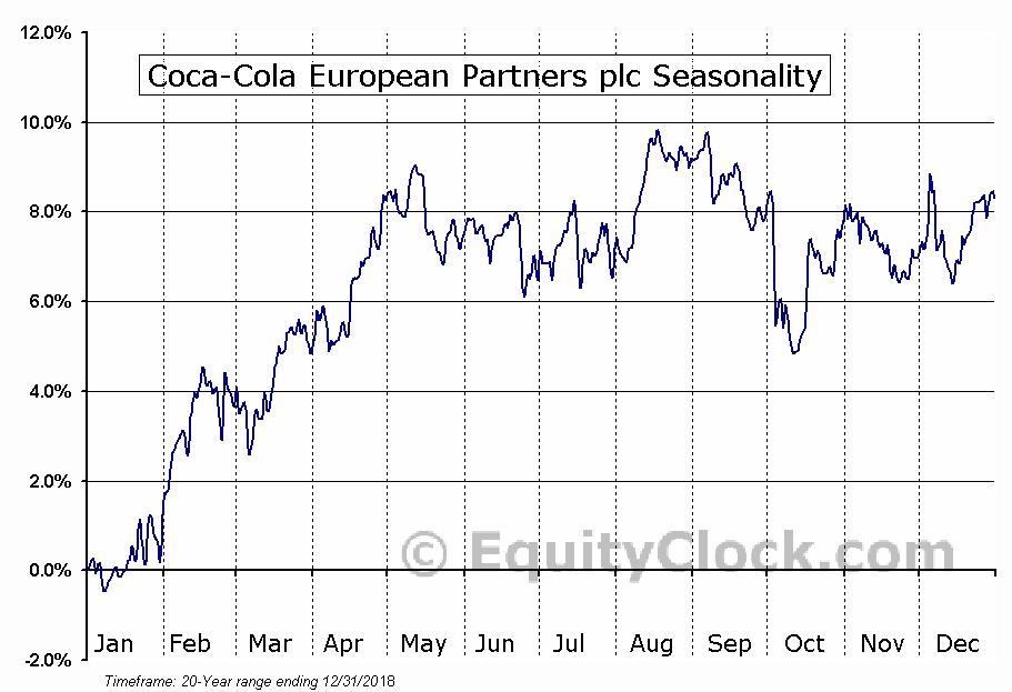 Coca-Cola European Partners plc Seasonal Chart