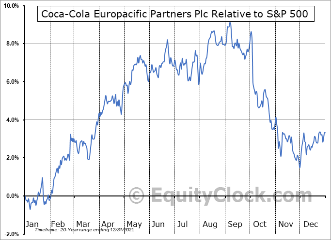 CCEP Relative to the S&P 500