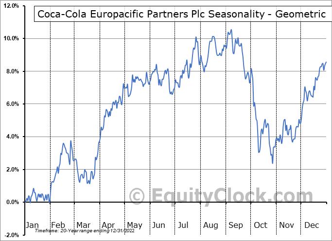Coca-Cola European Partners plc (NYSE:CCEP) Seasonality