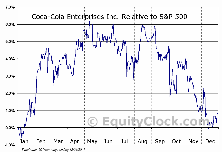 CCE Relative to the S&P 500