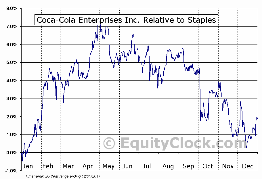 CCE Relative to the Sector