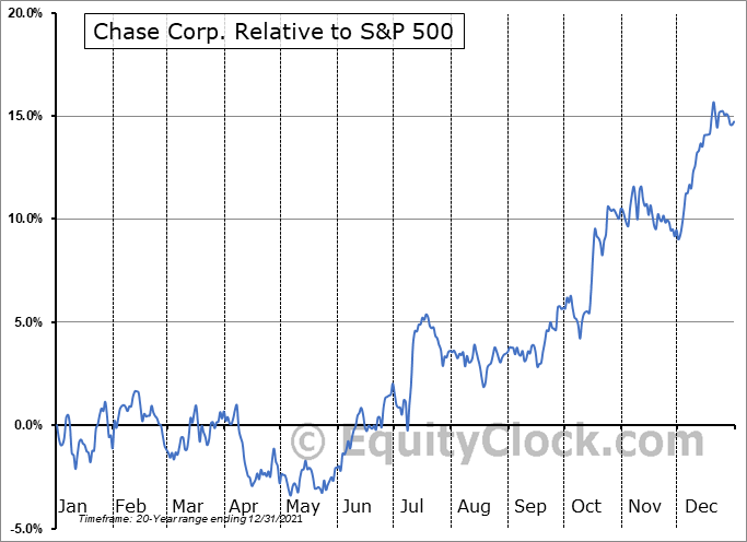 CCF Relative to the S&P 500