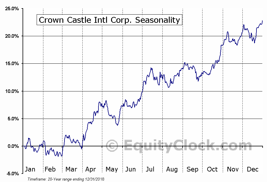 Crown Castle International Corporation (CCI) Seasonal Chart