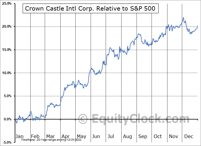 CCI Relative to the S&P 500