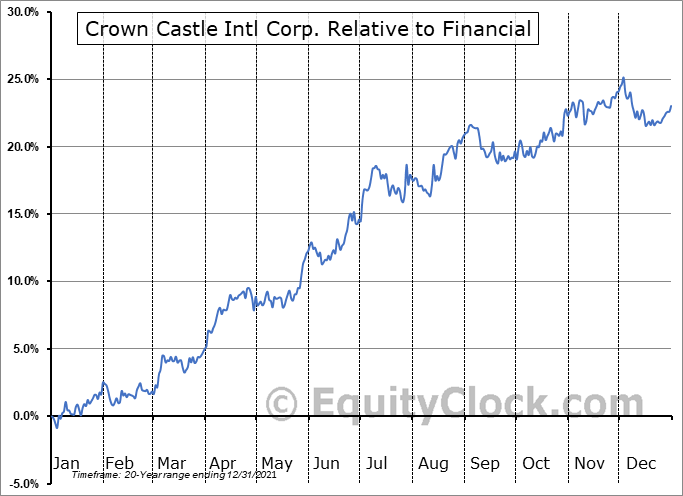 CCI Relative to the Sector