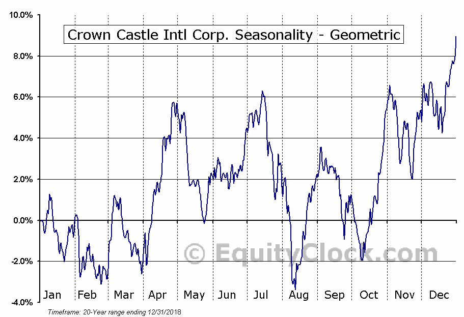 Crown Castle Intl Corp. (NYSE:CCI) Seasonality