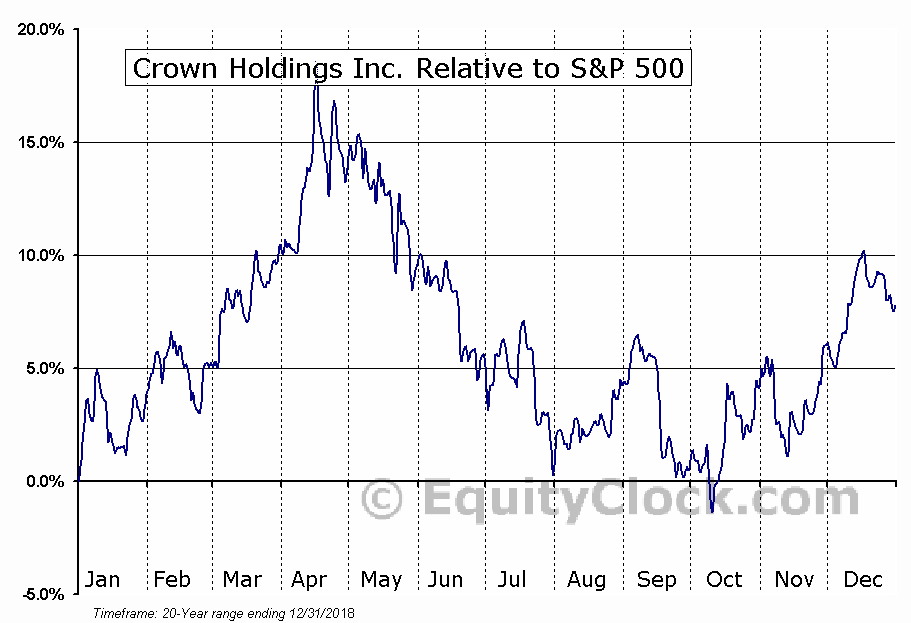 CCK Relative to the S&P 500