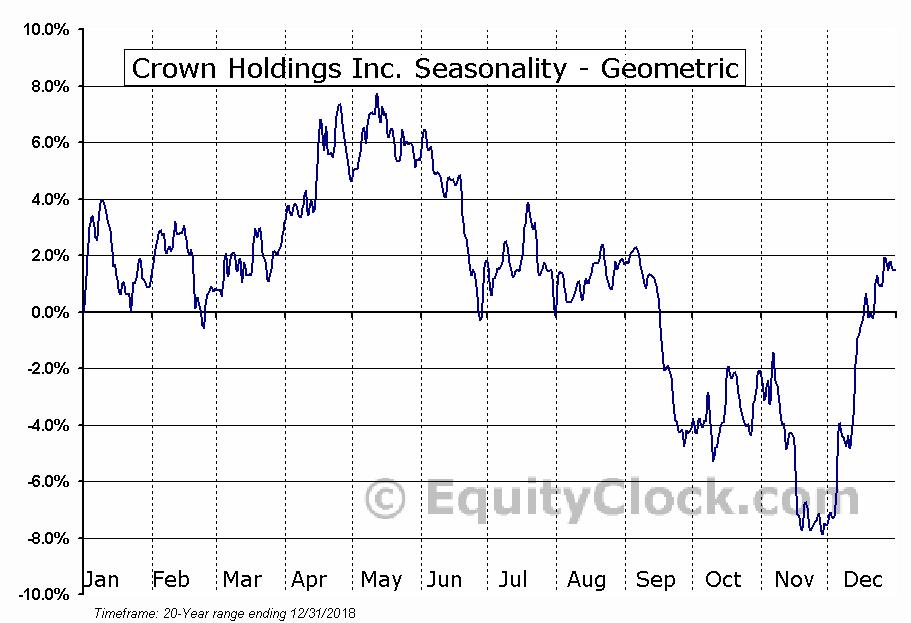 Crown Holdings Inc. (NYSE:CCK) Seasonality
