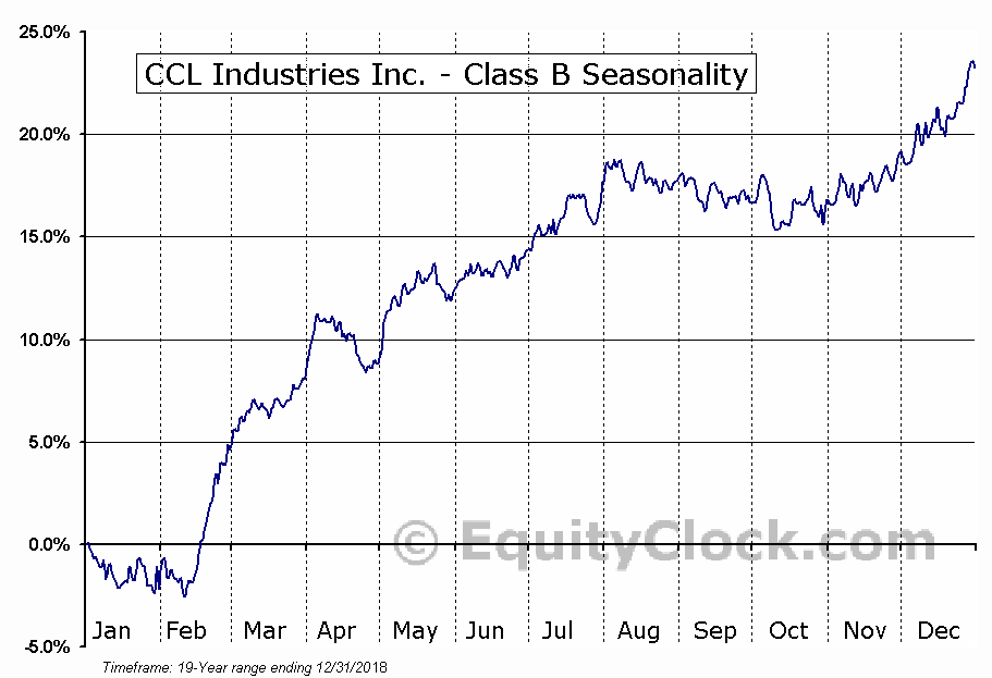 CCL Industries Inc. - Class B (TSE:CCL/B.TO) Seasonality