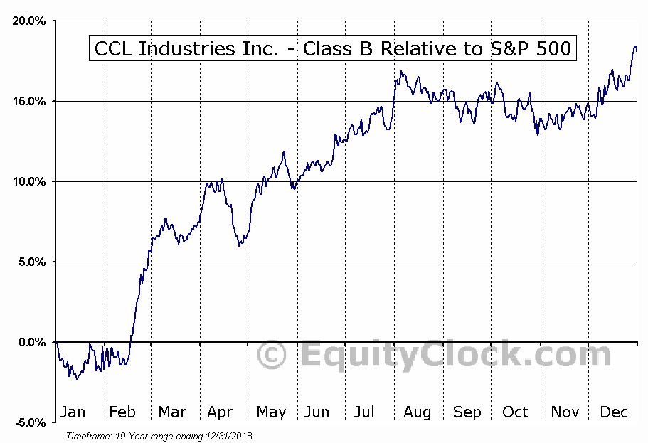 CCL-B.TO Relative to the S&P 500
