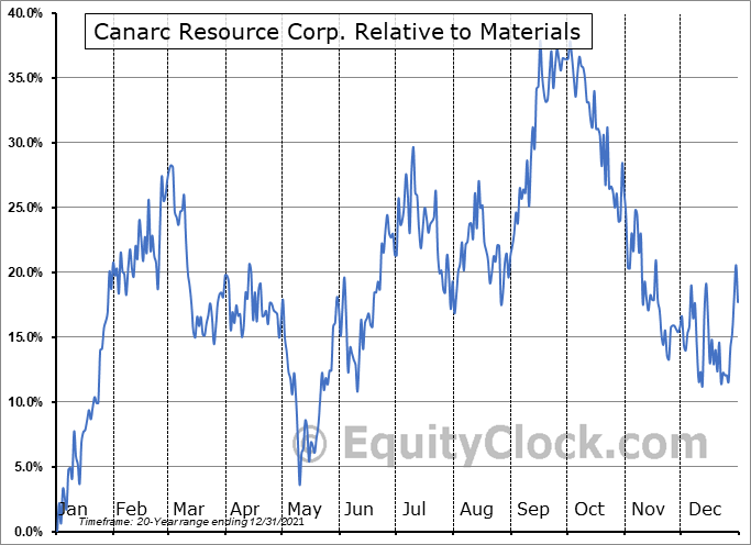 CCM.TO Relative to the Sector