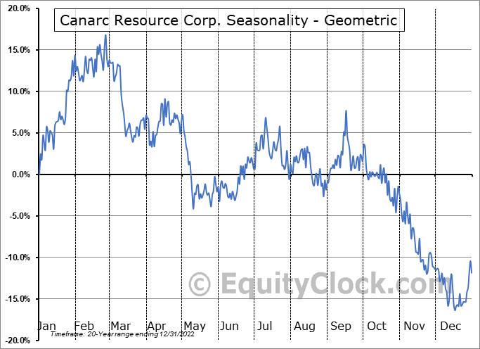 Canarc Resource Corp. (TSE:CCM.TO) Seasonality