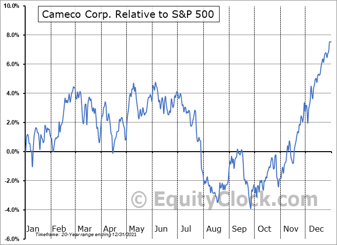 CCO.TO Relative to the S&P 500
