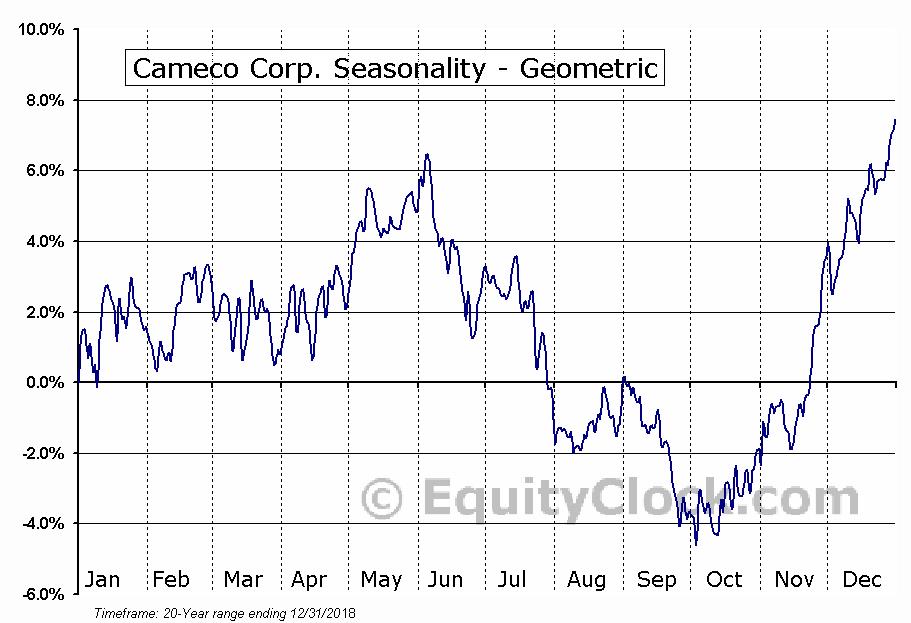 Cameco Corp. (TSE:CCO.TO) Seasonality