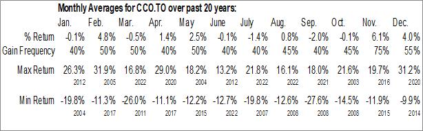 Monthly Seasonal Cameco Corp. (TSE:CCO.TO)