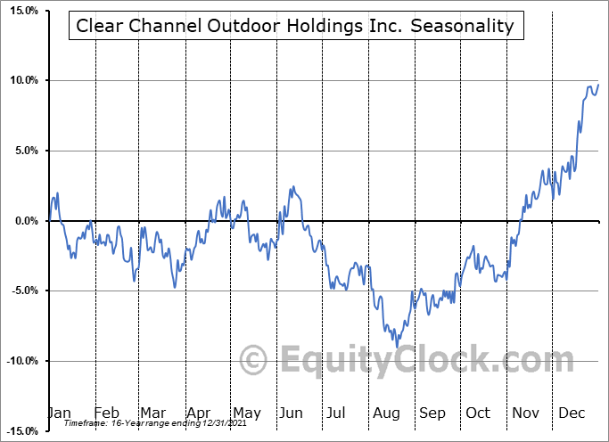 Clear Channel Outdoor Holdings, Inc. Seasonal Chart