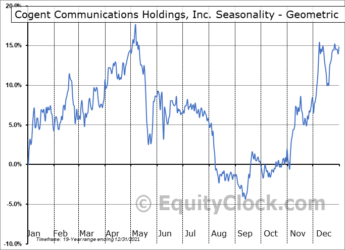 Cogent Communications Holdings, Inc. (NASD:CCOI) Seasonality
