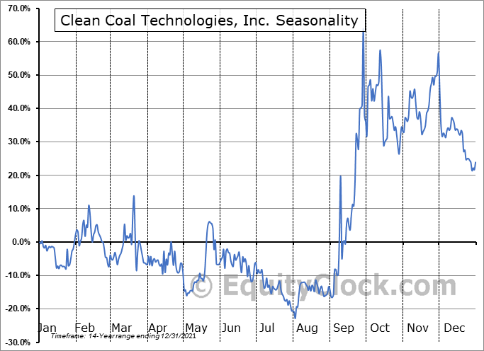Clean Coal Technologies, Inc. (OTCMKT:CCTC) Seasonality