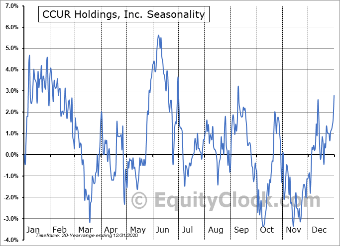 CCUR Holdings, Inc. (OTCMKT:CCUR) Seasonality