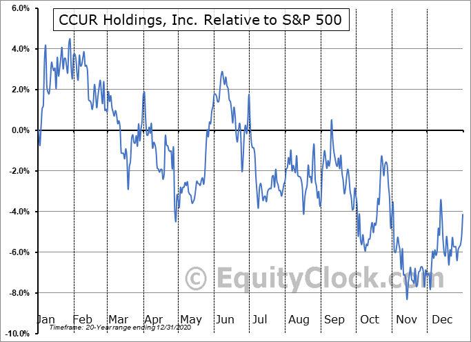 CCUR Relative to the S&P 500