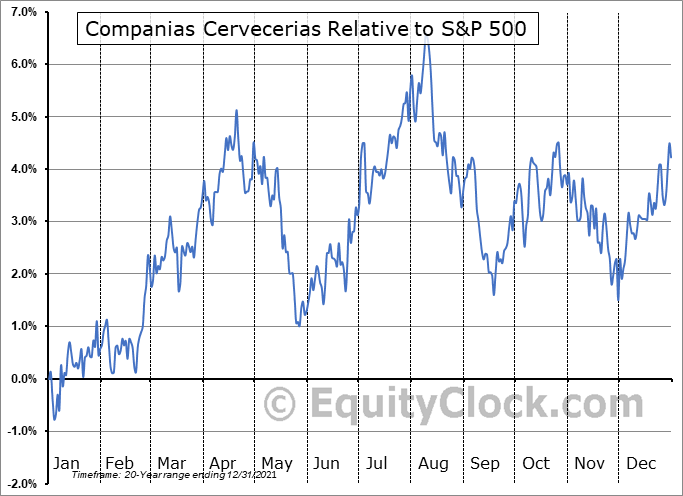 CCU Relative to the S&P 500