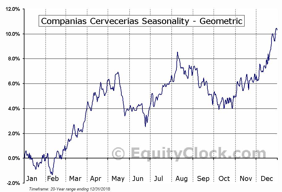 Companias Cervecerias (NYSE:CCU) Seasonality